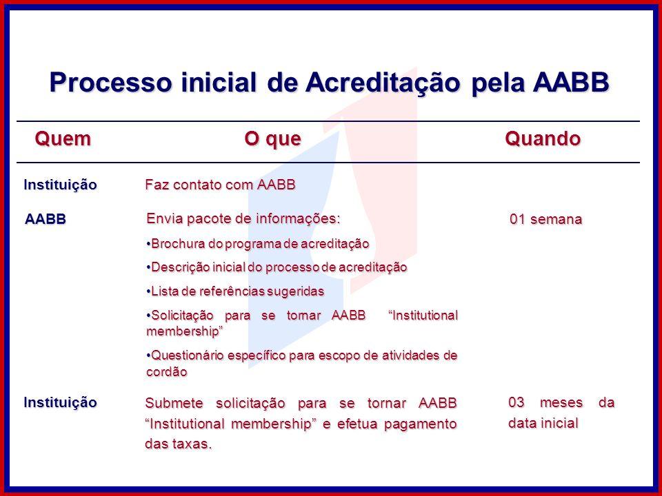 Quem Processo inicial de Acreditação pela AABB O que Instituição Faz contato com AABB AABB Envia pacote de informações: Brochura do programa de acredi