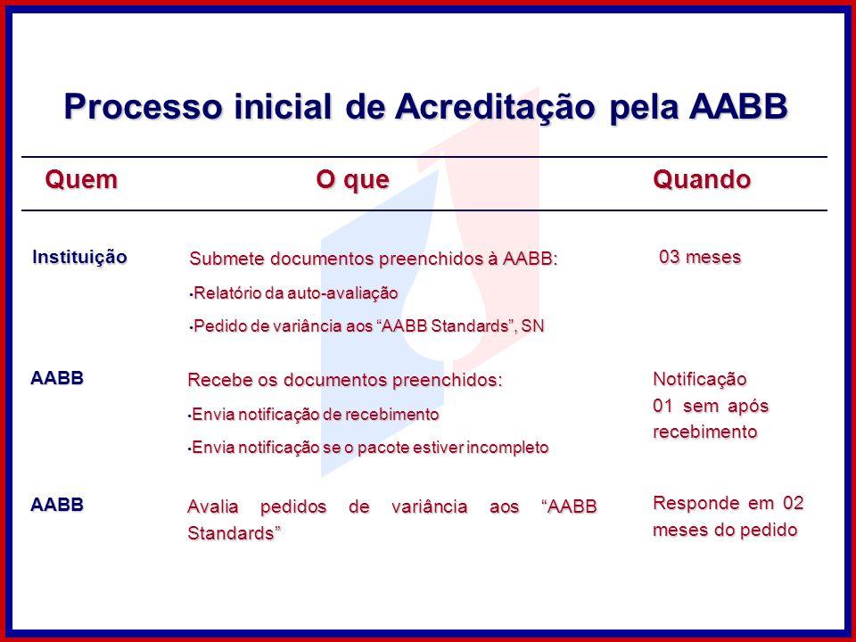 Processo inicial de Acreditação pela AABB AABB Recebe os documentos preenchidos: Envia notificação de recebimento Envia notificação de recebimento Env