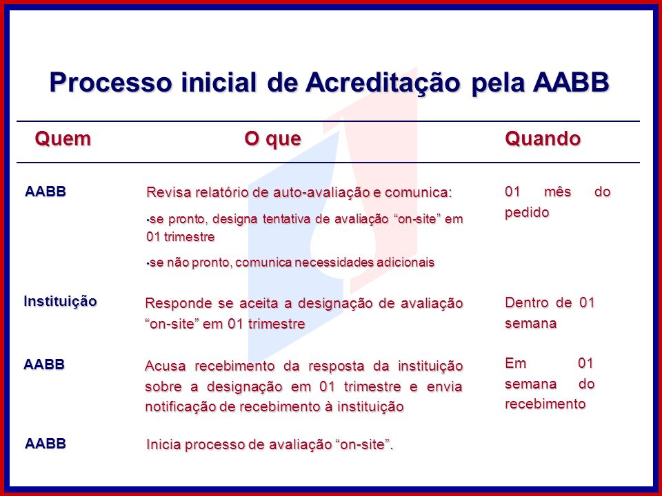 Processo inicial de Acreditação pela AABB Instituição Responde se aceita a designação de avaliação on-site em 01 trimestre AABB Inicia processo de ava