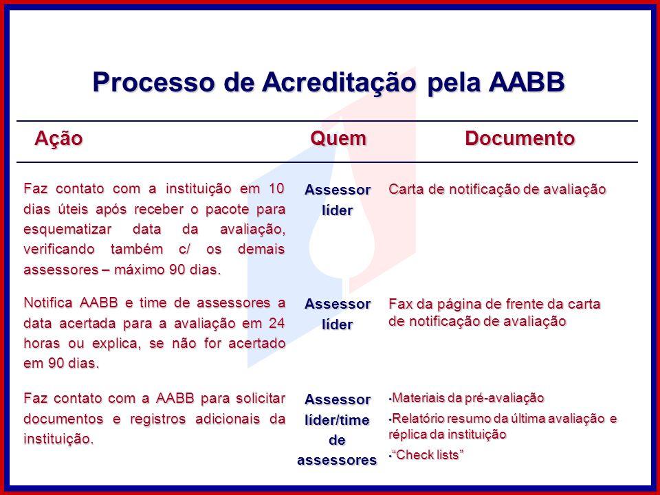 Ação Faz contato com a instituição em 10 dias úteis após receber o pacote para esquematizar data da avaliação, verificando também c/ os demais assesso