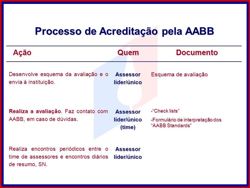 AçãoQuem Desenvolve esquema da avaliação e o envia à instituição. Assessor líder/único Esquema de avaliação Realiza a avaliação. Faz contato com AABB,