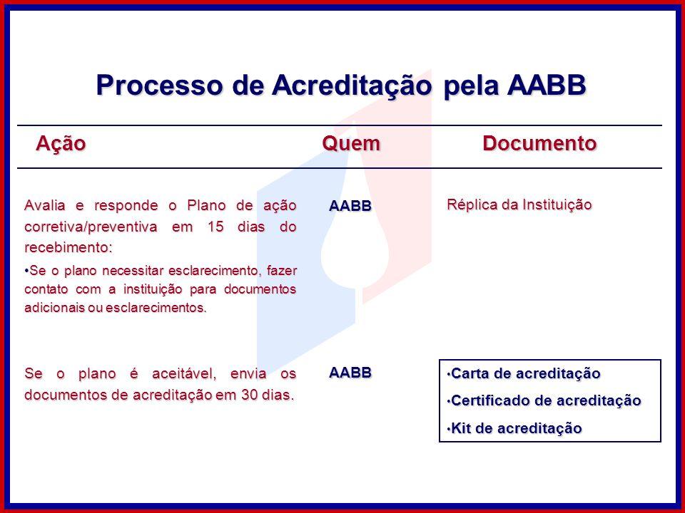 AçãoQuemDocumento Avalia e responde o Plano de ação corretiva/preventiva em 15 dias do recebimento: Se o plano necessitar esclarecimento, fazer contat