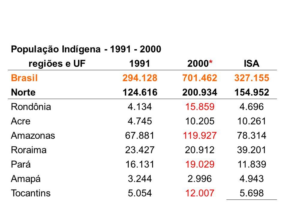 População Indígena - 1991 - 2000 regiões e UF19912000*ISA Brasil294.128701.462327.155 Norte124.616200.934154.952 Rondônia4.13415.8594.696 Acre4.74510.