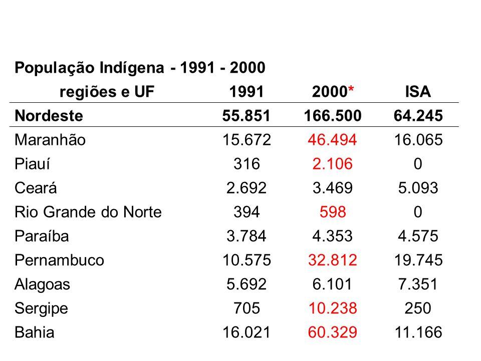 População Indígena - 1991 - 2000 regiões e UF19912000*ISA Nordeste55.851166.50064.245 Maranhão15.67246.49416.065 Piauí3162.1060 Ceará2.6923.4695.093 R