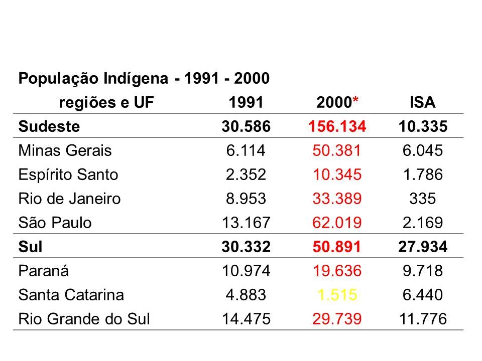População Indígena - 1991 - 2000 regiões e UF19912000*ISA Sudeste30.586156.13410.335 Minas Gerais6.11450.3816.045 Espírito Santo2.35210.3451.786 Rio d