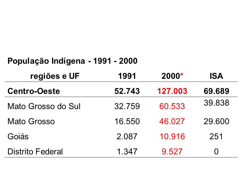 População Indígena - 1991 - 2000 regiões e UF19912000*ISA Centro-Oeste52.743127.00369.689 Mato Grosso do Sul32.75960.533 39.838 Mato Grosso16.55046.02