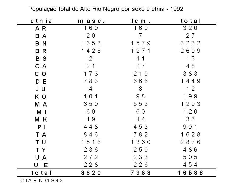 População total do Alto Rio Negro por sexo e etnia - 1992