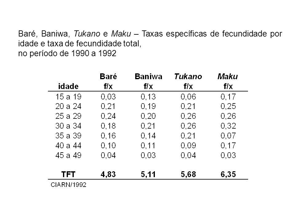 Baré, Baniwa, Tukano e Maku – Taxas específicas de fecundidade por idade e taxa de fecundidade total, no período de 1990 a 1992