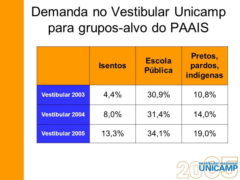 Demanda no Vestibular Unicamp para grupos-alvo do PAAIS Isentos Escola Pública Pretos, pardos, indígenas Vestibular 2003 4,4%30,9%10,8% Vestibular 200