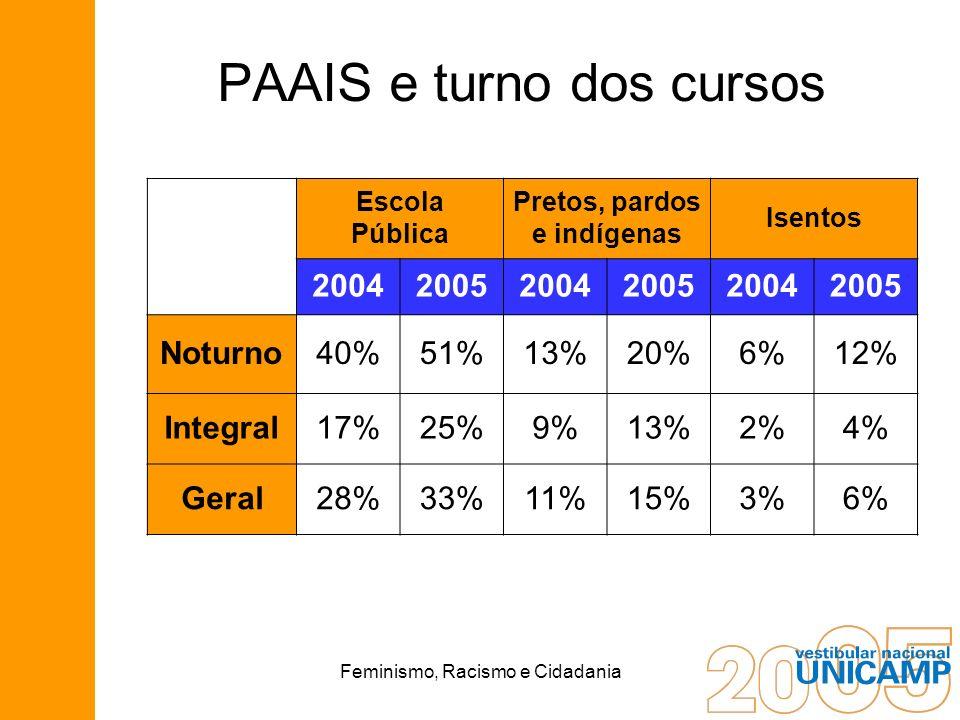 Feminismo, Racismo e Cidadania PAAIS e turno dos cursos Escola Pública Pretos, pardos e indígenas Isentos 200420052004200520042005 Noturno40%51%13%20%