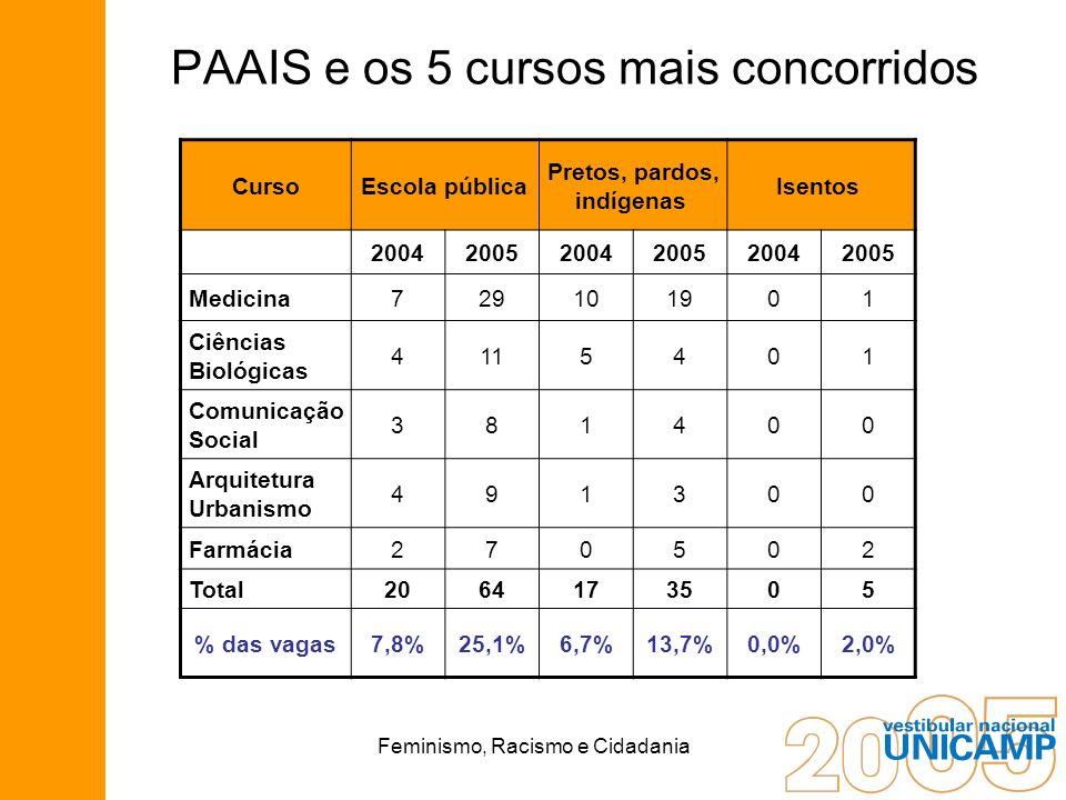 Feminismo, Racismo e Cidadania PAAIS e os 5 cursos mais concorridos CursoEscola pública Pretos, pardos, indígenas Isentos 200420052004200520042005 Med