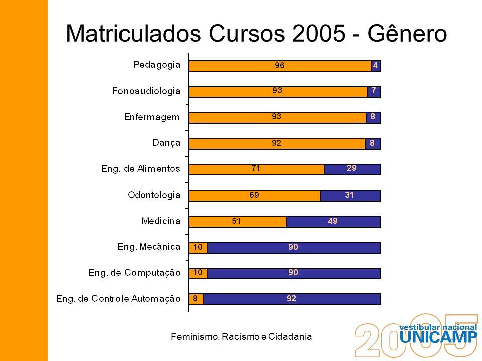 Feminismo, Racismo e Cidadania Matriculados Cursos 2005 - Gênero