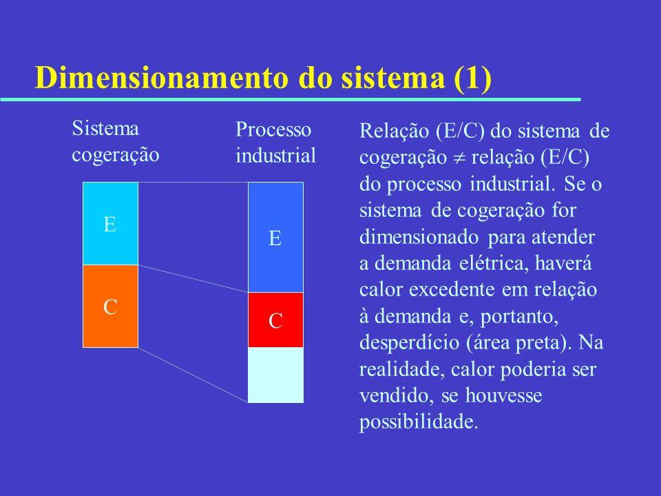 Dimensionamento do sistema (1) E C E C Sistema cogeração Processo industrial Relação (E/C) do sistema de cogeração relação (E/C) do processo industria