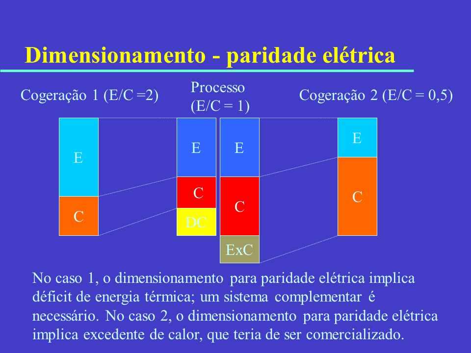 Dimensionamento - paridade elétrica E C E Cogeração 1 (E/C =2) Processo (E/C = 1) No caso 1, o dimensionamento para paridade elétrica implica déficit