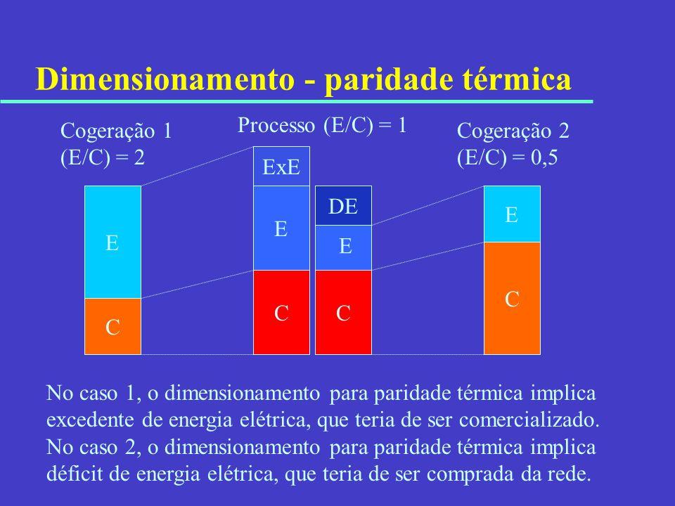 Dimensionamento - paridade térmica E C E C Cogeração 1 (E/C) = 2 Processo (E/C) = 1 No caso 1, o dimensionamento para paridade térmica implica exceden