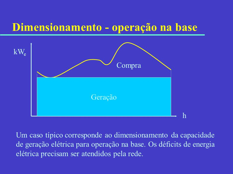Dimensionamento - operação na base Um caso típico corresponde ao dimensionamento da capacidade de geração elétrica para operação na base. Os déficits