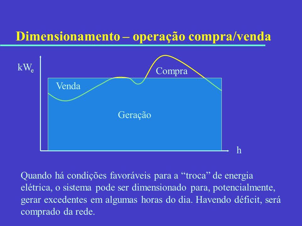 Dimensionamento – operação compra/venda Quando há condições favoráveis para a troca de energia elétrica, o sistema pode ser dimensionado para, potenci