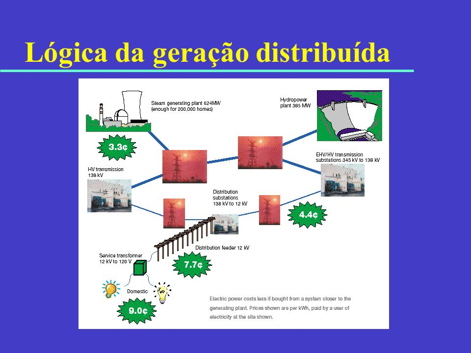 GD – economicidade u Como os custos de transmissão e distribuição variam não é um assunto bem conhecido.