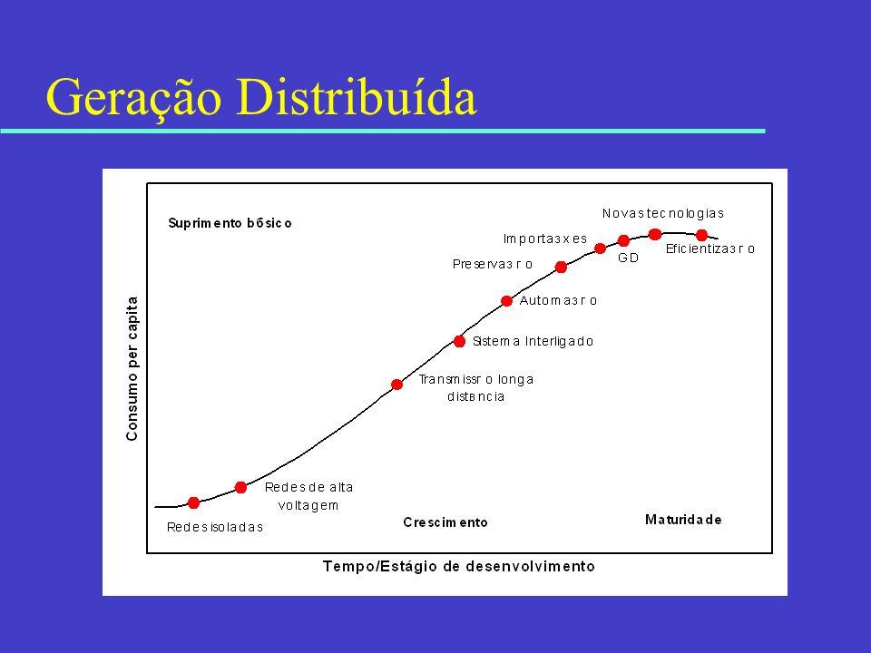 Geração Distribuída – nichos u Espaço mais viável: onde o mercado elétrico está sendo desregulamentado e onde há maior preocupação com a confiabilidade do abastecimento; u GD: alternativa preferencial de abastecimento ou como abastecimento emergencial; u Segmentos de razoável potencial: (i) quando é possível a valorização do calor residual (cogeração), (ii) onde a estrutura tarifária possibilitar ganhos econômicos ao consumidor, (iii) no atendimento de consumidores de alto custo (vantagem para o sistema elétrico) e (iv) onde a GD puder adiar investimentos e/ou melhorar a confiabilidade dos sistemas (também, em grande parte, vantagem para o sistema elétrico).