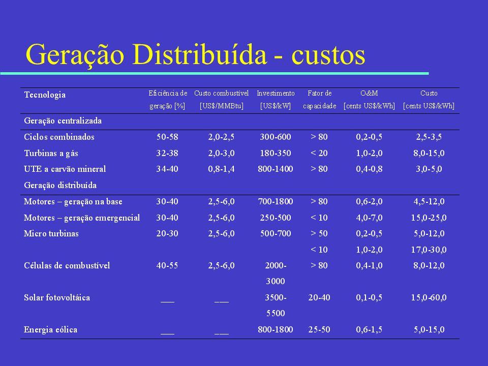 Geração Distribuída - custos