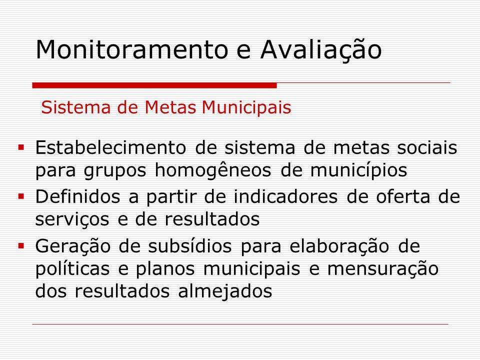 Monitoramento e Avaliação Sistema de Metas Municipais Estabelecimento de sistema de metas sociais para grupos homogêneos de municípios Definidos a par