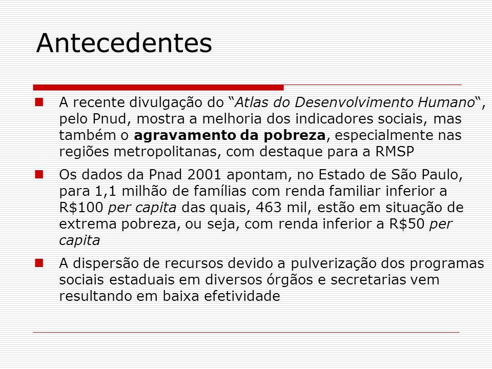 A Ação Social do Governo do Estado de São Paulo OBJETIVO: Maior inclusão e justiça social Maior racionalidade no gasto público estadual Maior efetividade e integração de suas ações