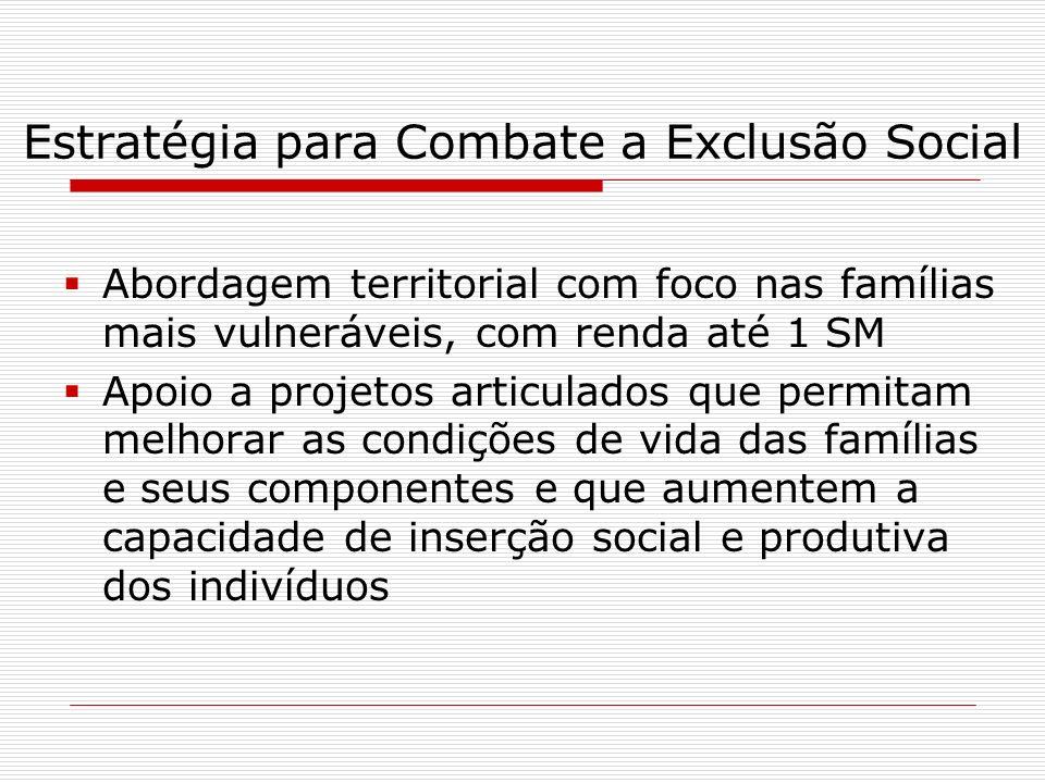 Estratégia para Combate a Exclusão Social Abordagem territorial com foco nas famílias mais vulneráveis, com renda até 1 SM Apoio a projetos articulado