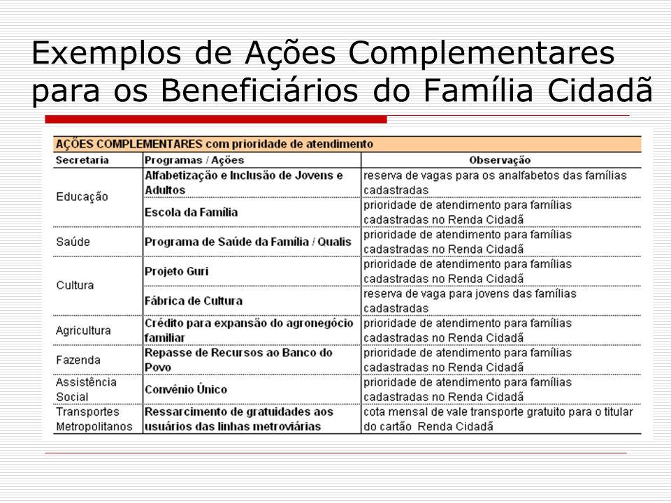 Exemplos de Ações Complementares para os Beneficiários do Família Cidadã