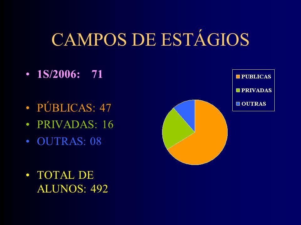 CAMPOS DE ESTÁGIOS 1S/2006: 71 PÚBLICAS: 47 PRIVADAS: 16 OUTRAS: 08 TOTAL DE ALUNOS: 492