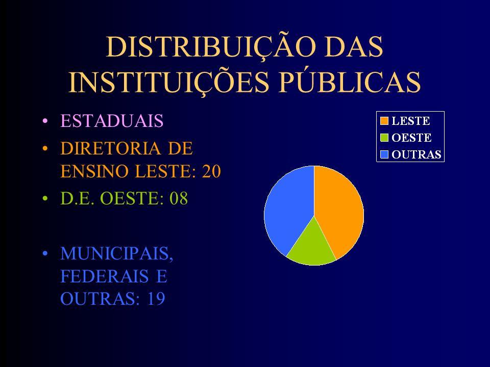 DISTRIBUIÇÃO DAS INSTITUIÇÕES PÚBLICAS ESTADUAIS DIRETORIA DE ENSINO LESTE: 20 D.E.