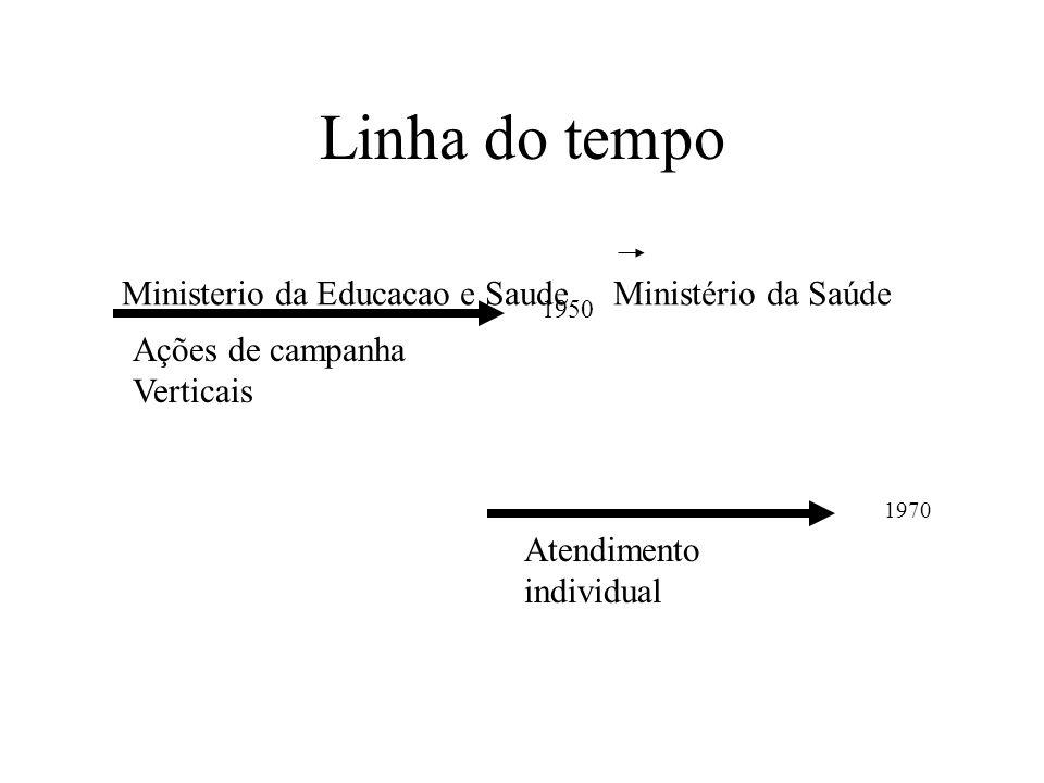 Linha do tempo Ministerio da Educacao e Saude Ministério da Saúde 1950 Ações de campanha Verticais 1970 Atendimento individual