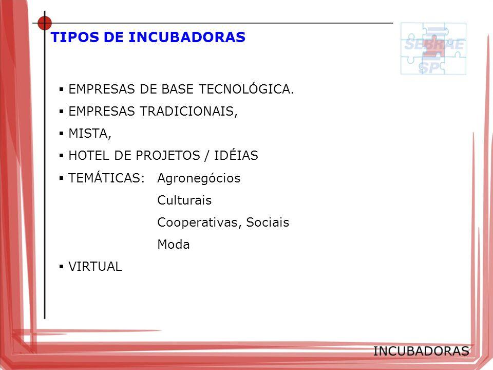 TIPOS DE INCUBADORAS EMPRESAS DE BASE TECNOLÓGICA. EMPRESAS TRADICIONAIS, MISTA, HOTEL DE PROJETOS / IDÉIAS TEMÁTICAS:Agronegócios Culturais Cooperati