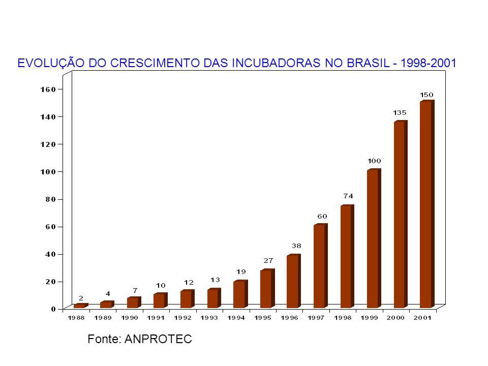 EVOLUÇÃO DO CRESCIMENTO DAS INCUBADORAS NO BRASIL - 1998-2001 Fonte: ANPROTEC