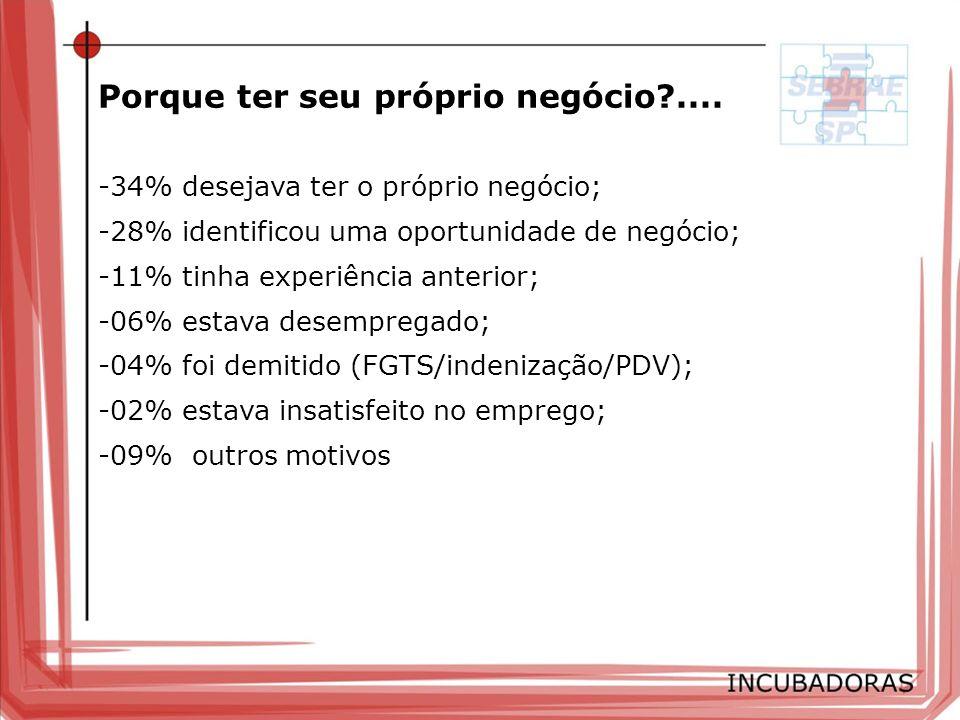 -34% desejava ter o próprio negócio; -28% identificou uma oportunidade de negócio; -11% tinha experiência anterior; -06% estava desempregado; -04% foi