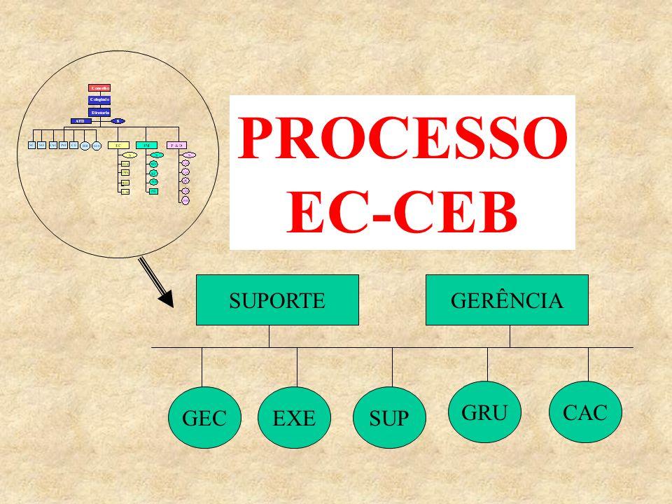 PROCESSO EC-CEB EXEGECSUP GRUCAC SUPORTEGERÊNCIA