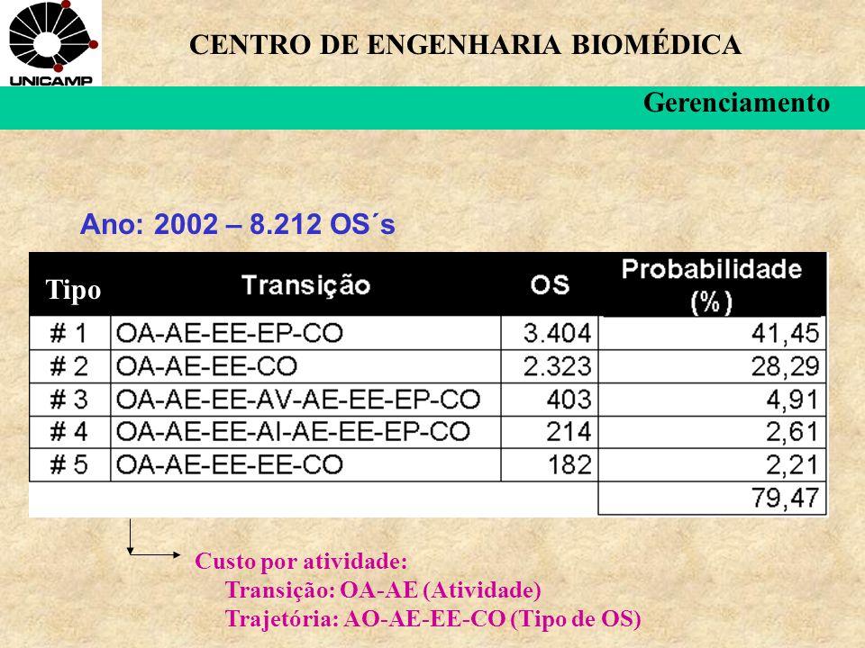Ano: 2002 – 8.212 OS´s Tipo CENTRO DE ENGENHARIA BIOMÉDICA Gerenciamento Custo por atividade: Transição: OA-AE (Atividade) Trajetória: AO-AE-EE-CO (Tipo de OS)