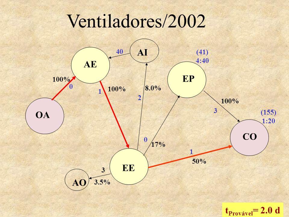 EP CO 100% 1 0 AE OA CO EE 17% 100% 50% 0 3 1 100% t Provável = 2.0 d (41) 4:40 (155) 1:20 Ventiladores/2002 AI 2 40 8.0% 3.5% 3 AO
