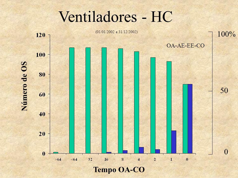 Tempo OA-CO Número de OS OA-AE-EE-CO Ventiladores - HC (01/01/2002 a 31/12/2002) 100% 50 0