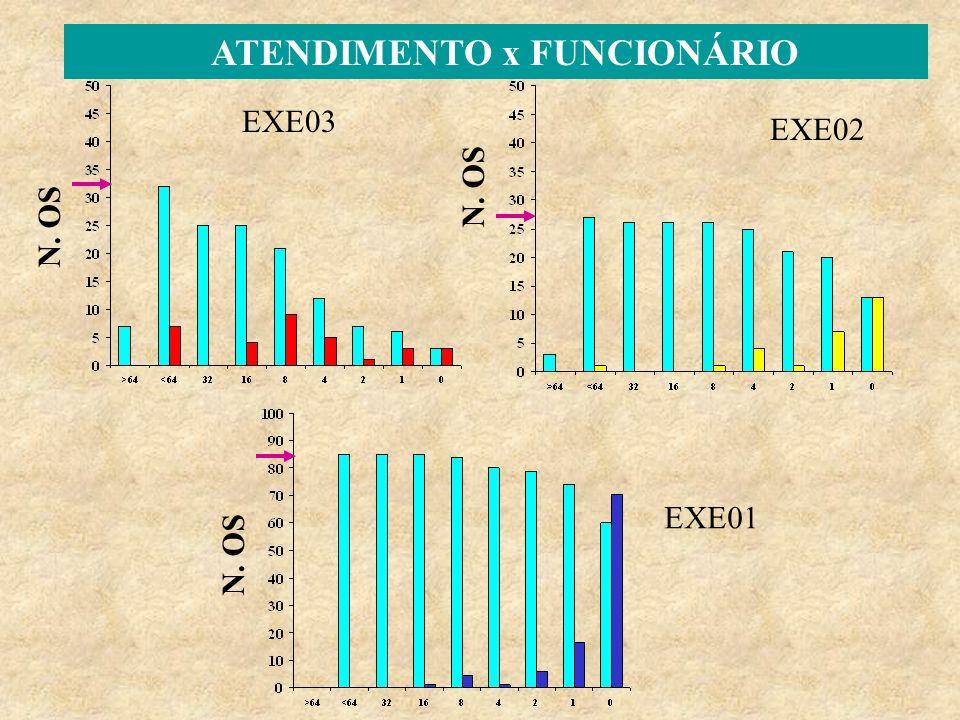 EXE01 EXE03 EXE02 N. OS ATENDIMENTO x FUNCIONÁRIO