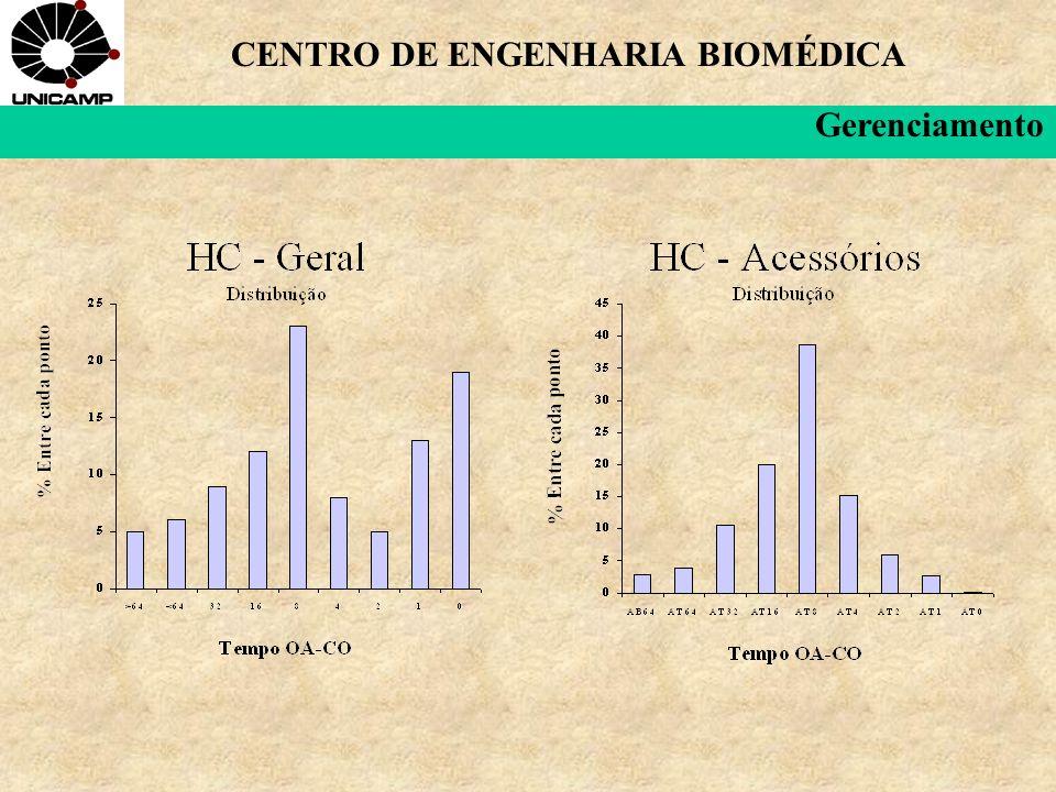 CENTRO DE ENGENHARIA BIOMÉDICA Gerenciamento