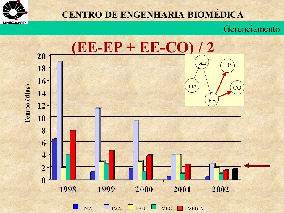 (EE-EP + EE-CO) / 2 LABIMADIAMECMÉDIA Tempo (dias) CO OA AE EE EP CENTRO DE ENGENHARIA BIOMÉDICA Gerenciamento