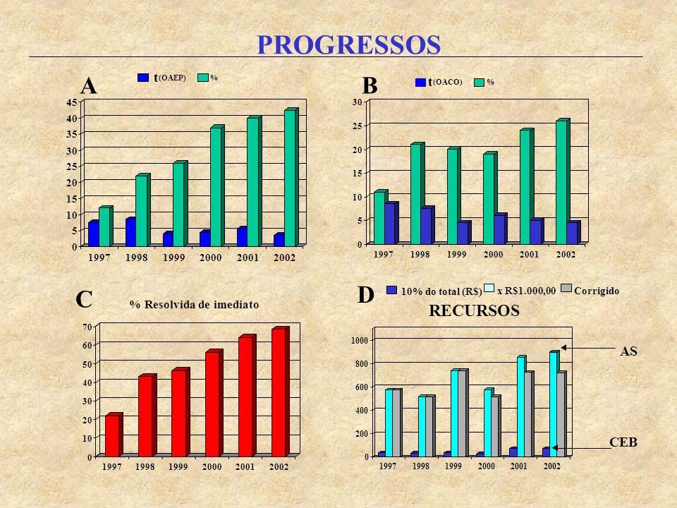 t (OAEP) % 0 5 10 15 20 25 30 35 40 45 199719981999200020012002 0 5 10 15 20 25 30 199719981999200020012002 t (OACO) % % Resolvida de imediato 0 10 20 30 40 50 60 70 199719981999200020012002 RECURSOS 10% do total (R$) AB C D AS CEB PROGRESSOS 0 200 400 600 800 1000 199719981999200020012002 x R$1.000,00Corrigido