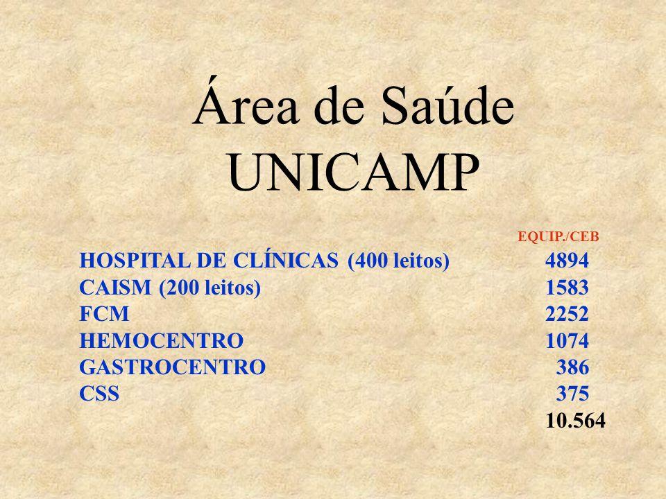 EQUIP./CEB HOSPITAL DE CLÍNICAS (400 leitos)4894 CAISM (200 leitos)1583 FCM2252 HEMOCENTRO1074 GASTROCENTRO 386 CSS 375 10.564 Área de Saúde UNICAMP