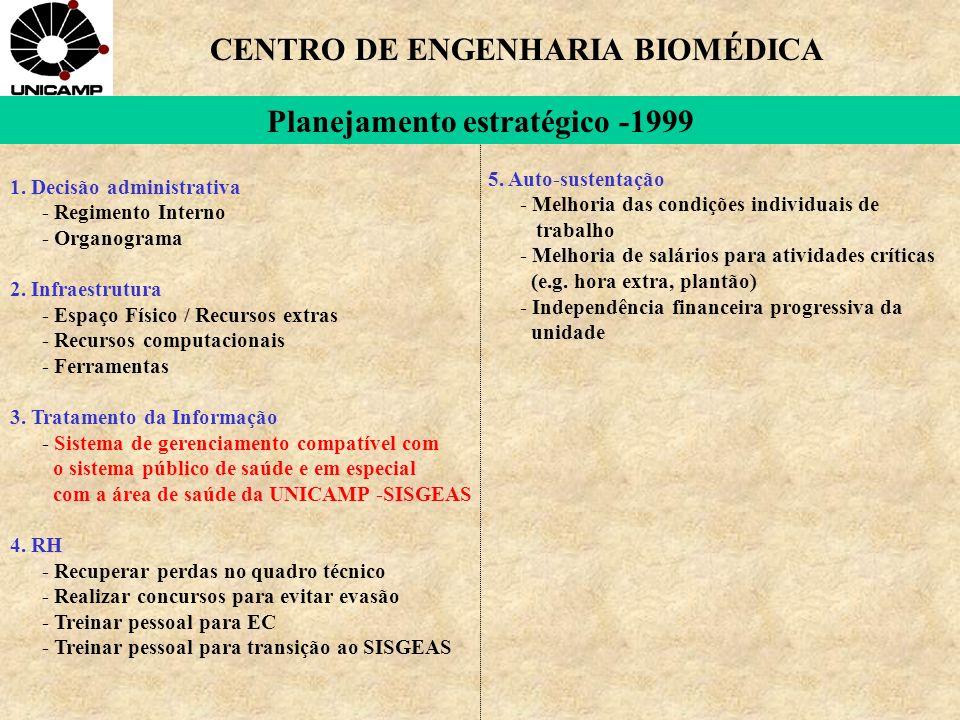 1. Decisão administrativa - Regimento Interno - Organograma 2.