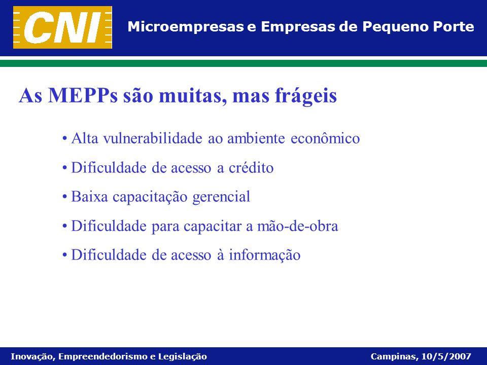 Microempresas e Empresas de Pequeno Porte Inovação, Empreendedorismo e Legislação Campinas, 10/5/2007 Alta vulnerabilidade ao ambiente econômico Dific