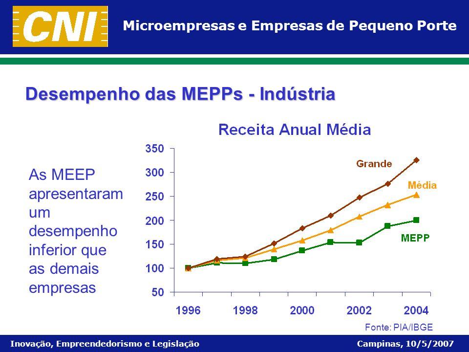Microempresas e Empresas de Pequeno Porte Inovação, Empreendedorismo e Legislação Campinas, 10/5/2007 Desempenho das MEPPs - Indústria As MEEP apresen