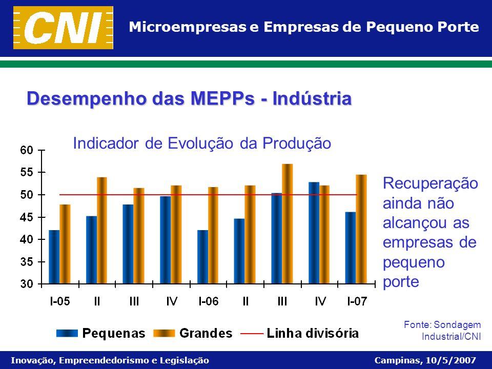 Microempresas e Empresas de Pequeno Porte Inovação, Empreendedorismo e Legislação Campinas, 10/5/2007 Desempenho das MEPPs - Indústria Recuperação ain