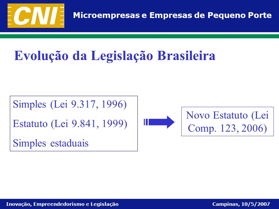 Microempresas e Empresas de Pequeno Porte Inovação, Empreendedorismo e Legislação Campinas, 10/5/2007 Evolução da Legislação Brasileira Simples (Lei 9