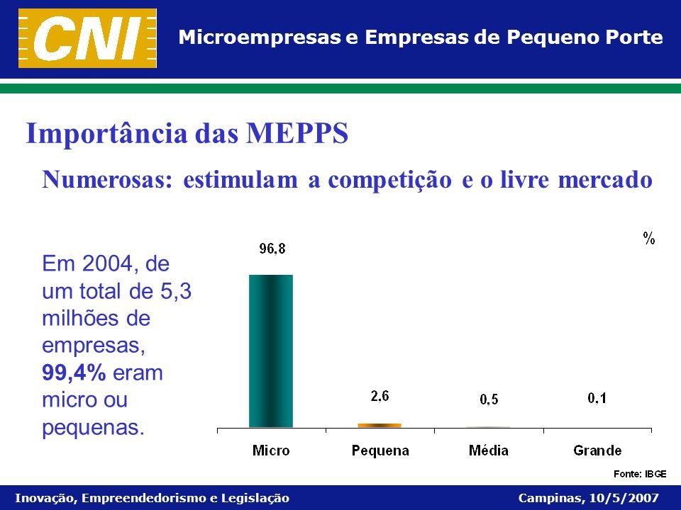 Microempresas e Empresas de Pequeno Porte Inovação, Empreendedorismo e Legislação Campinas, 10/5/2007 Importância das MEPPS Em 2004, de um total de 5,