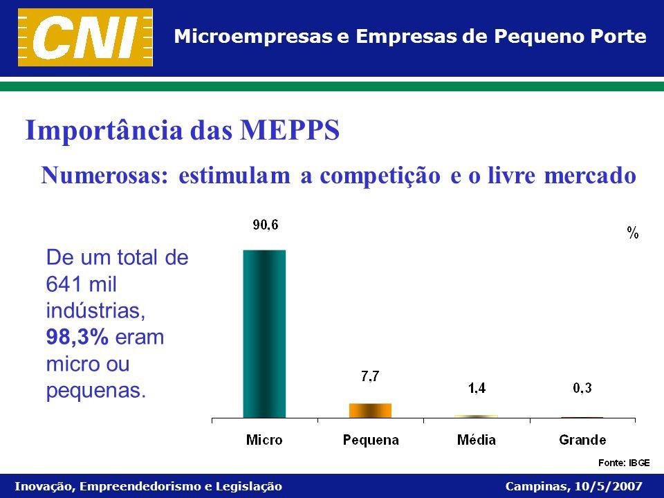 Microempresas e Empresas de Pequeno Porte Inovação, Empreendedorismo e Legislação Campinas, 10/5/2007 De um total de 641 mil indústrias, 98,3% eram mi
